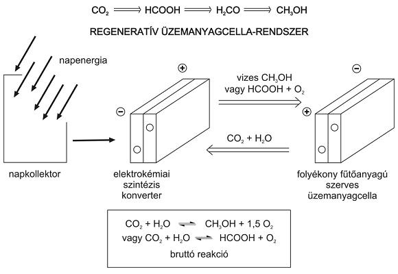 Szén-dioxid-számológép